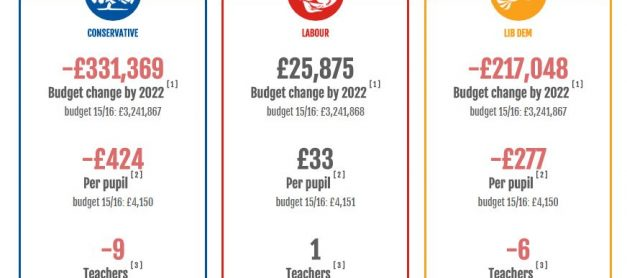How Much Will Your School Lose Under the Current Government?